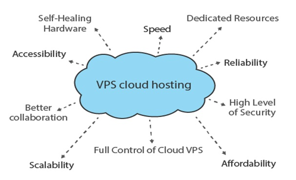 Virtual Private Cloud Servers
